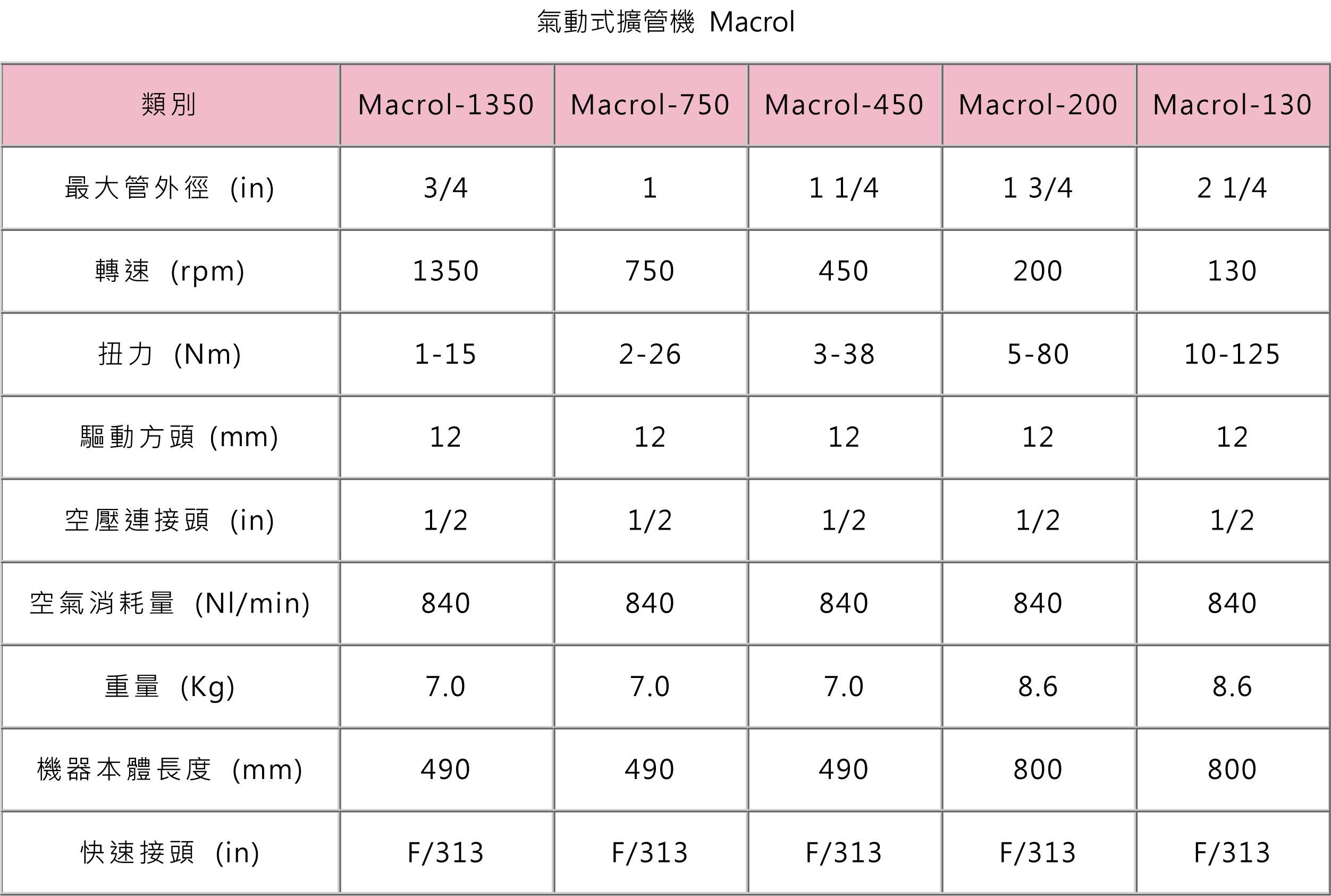 氣動式擴管機 Macrol_L