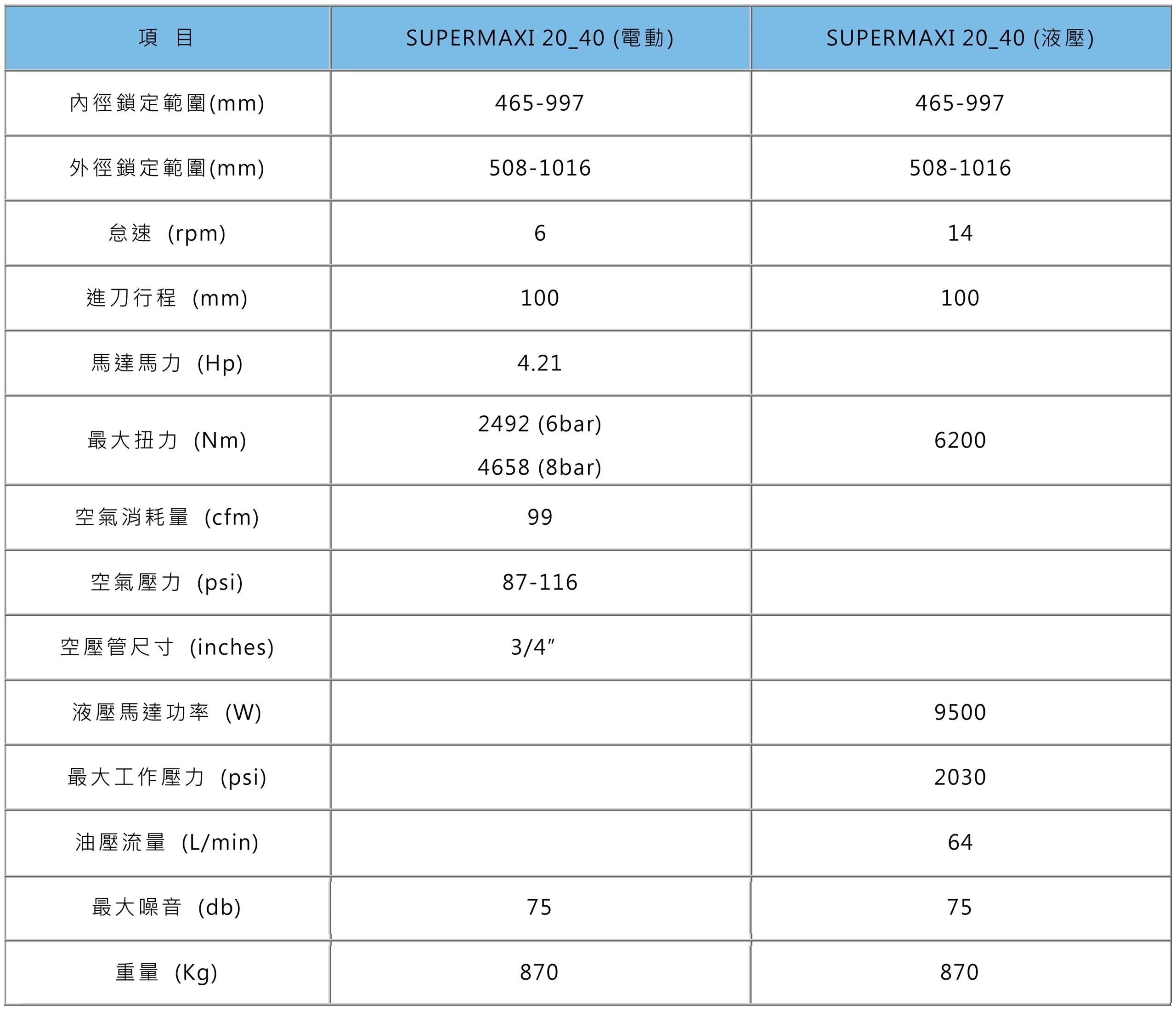 HYPERMAXI 20_40 規格表