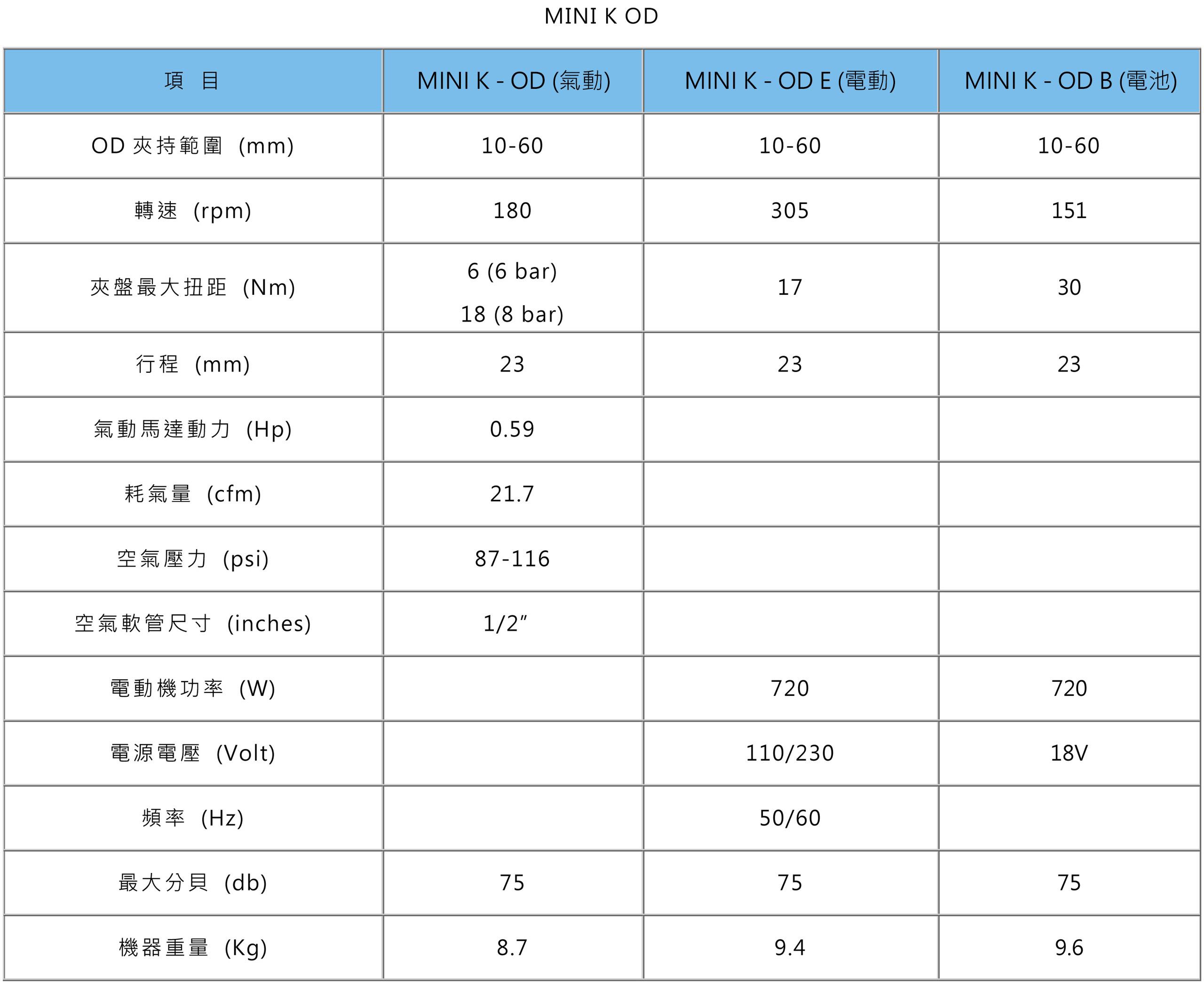 MINI K OD規格表