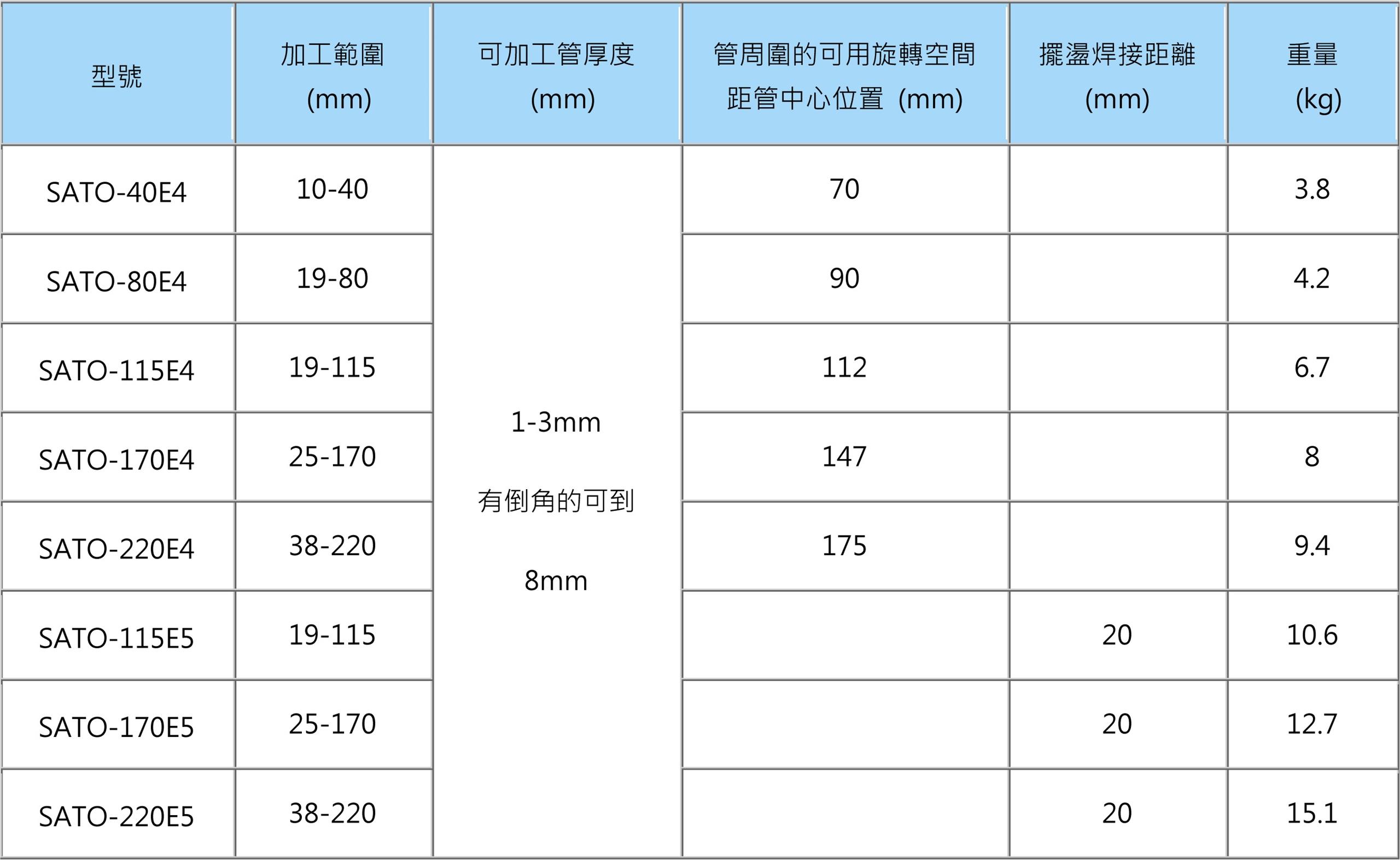 開放式焊接機 規格表