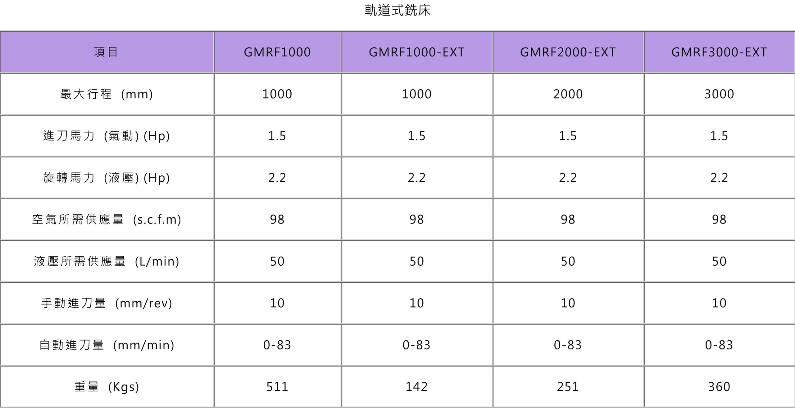 軌道式銑床 規格表