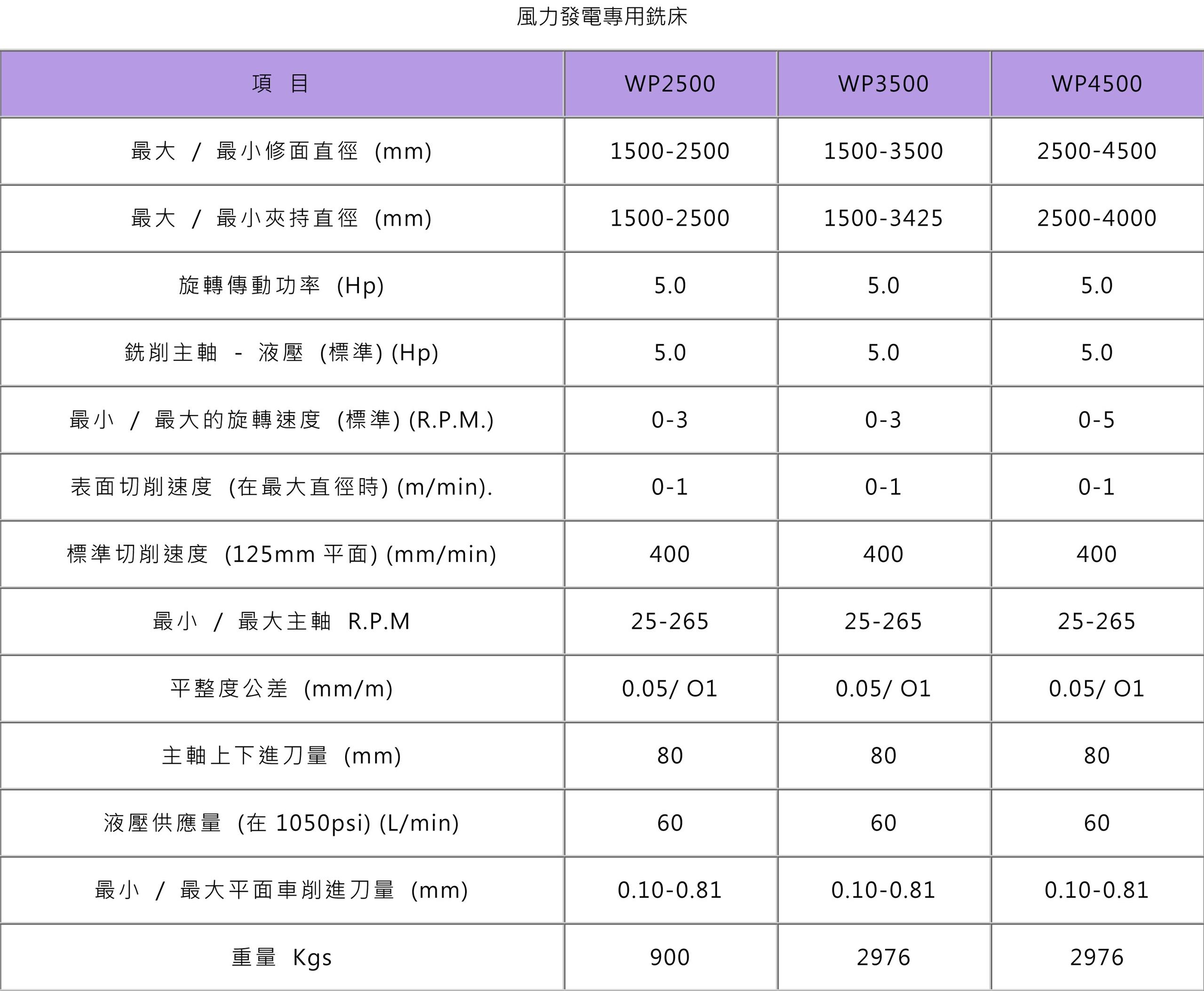 風力發電專用銑床 規格表